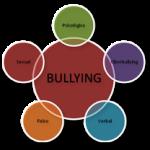 Cuadros sinópticos sobre el bullying o acoso y mapas mentales: Carteles contra el Bullying para descargar