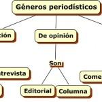 Cuadros sinópticos sobre géneros periodísticos