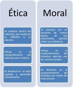 Blog Curso Etica Para Pregrado Reflexiones ética Y Moral