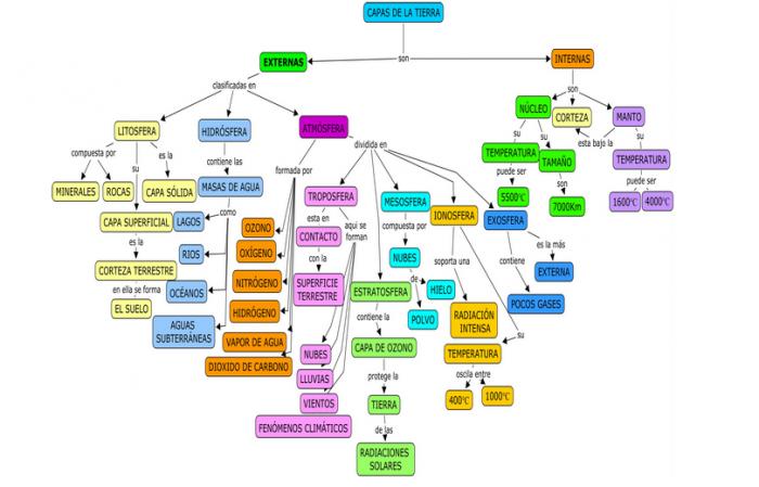 mapa_conceptual_capas_de_la_tierra
