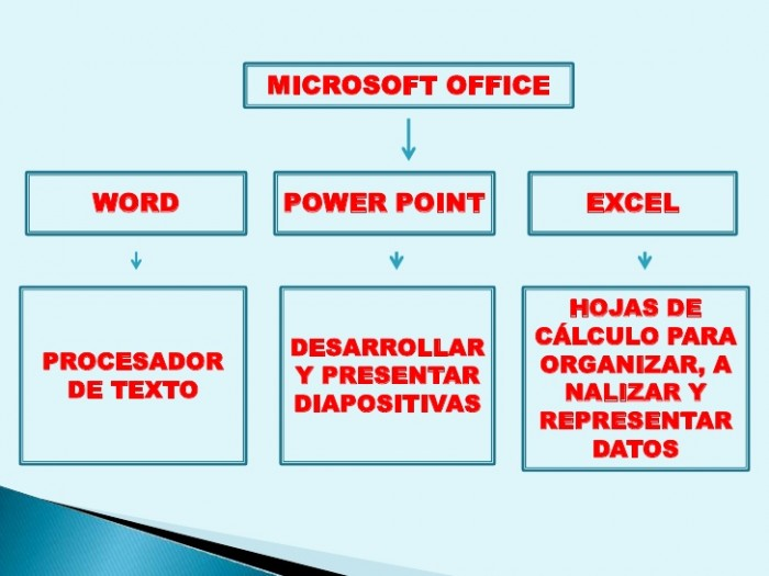 progrmas-basicos-word-power-point-y-excel-3-728