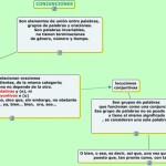 Cuadros sinópticos sobre conjunciones gramaticales y sus grupos