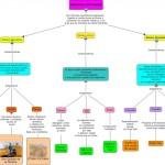 Cuadros sinópticos sobre géneros literarios y mapas conceptuales