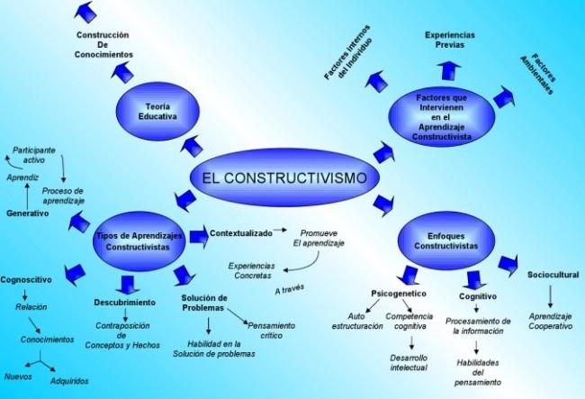 ESQUEMA_CONSTRUCTIVISMO