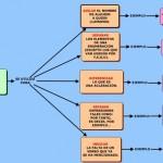 Cuadros sinópticos sobre la coma: Uso de la coma
