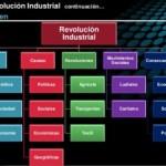 Cuadros sinópticos sobre la Revolución Industrial o Primera Revolución Industrial Siglo XVIII