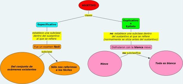 clases-adjetivos
