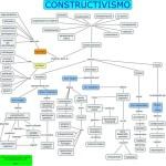Cuadros sinópticos sobre Constructivismo en Psicología