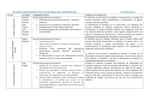 cuadro-comparativo-de-las-teorias-de-aprendizaje-1-638