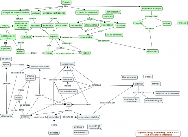 ecology_mapa_mental_kaipata