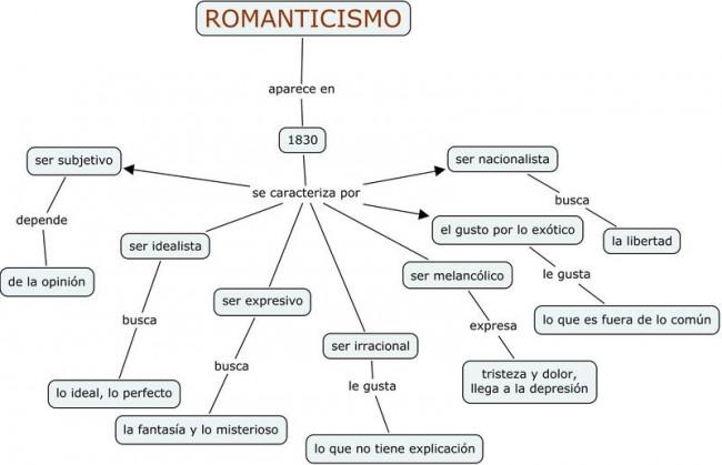 Resultado de imagen de cuadro  arte romanticismo