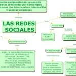 Cuadros sinópticos sobre redes sociales: Crecimiento
