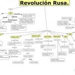 Cuadros sinópticos sobre la Revolución Rusa