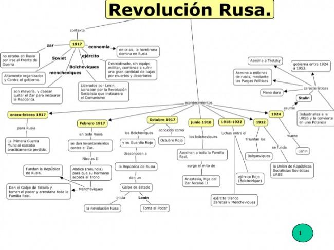 mapa-conceptual-revolucin-rusa-1-728