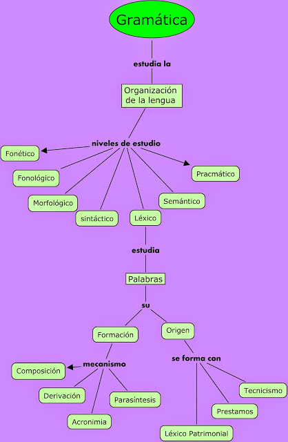 mapa concepual de gramática