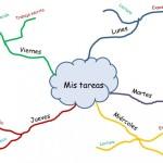 Mapas mentales: qué son, características y ejemplos