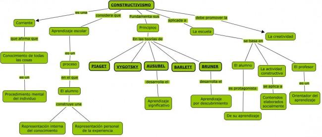 mapa_conceptual_constructivismo