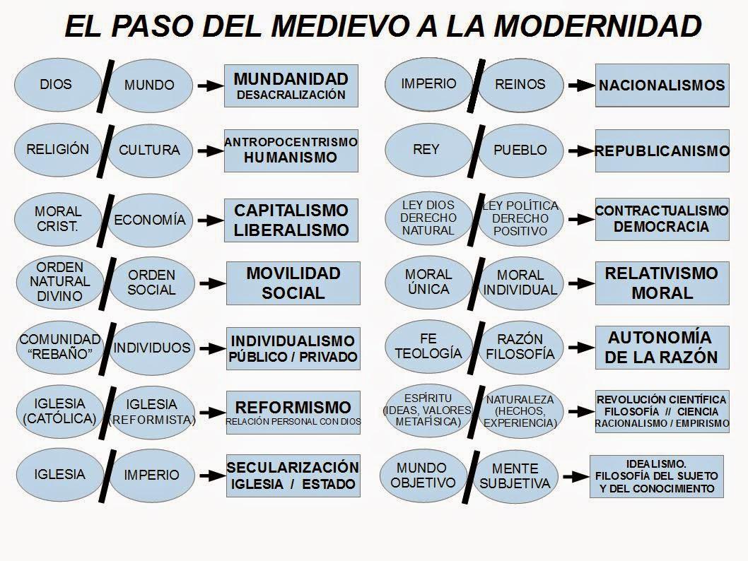 modernidadEsquema paso del medievo a la modernidad