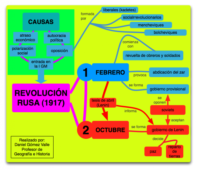 revolucionrusa