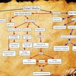 Cuadros sinópticos sobre la Edad Media: Cuadros comparativos