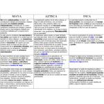 Cuadros comparativos sobre Incas, Mayas, y Aztecas: Diferencias