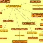 Cuadros sinópticos sobre pronombres y su clasificación
