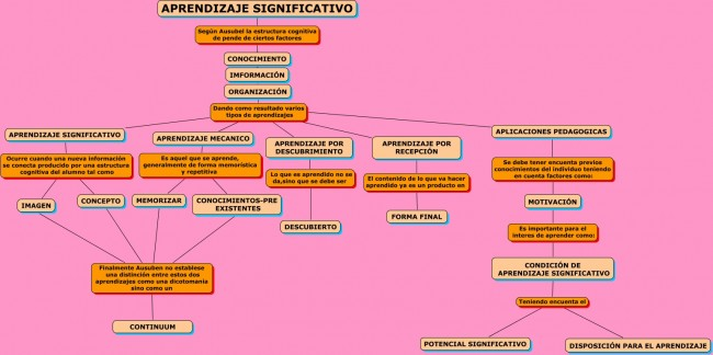 Mapa conceptual Aprendizaje Significativo.cmap