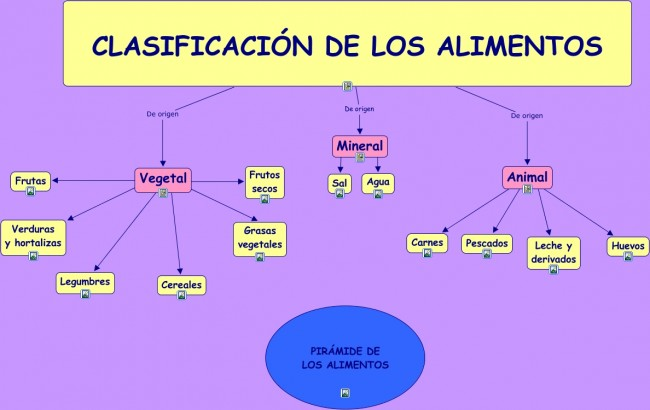 Mapa conceptual de los alimentos.cmap