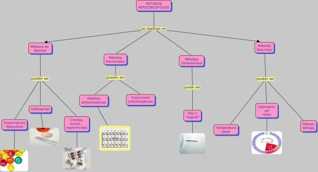 Metodos anticonceptivos.cmap.cmap