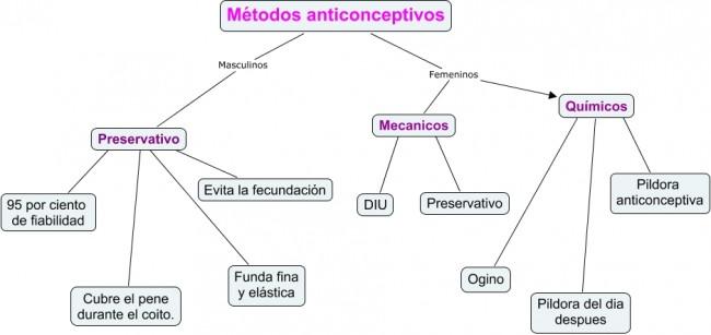 Metodos anticonceptivos.cmapmjdjdjd