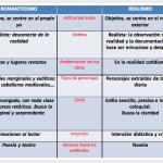 Cuadros comparativos sobre Romanticismo vs. Realismo