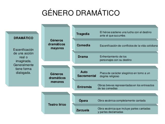 dramagneros-literarios-5-638