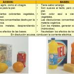 Cuadros comparativos sobre Ácidos y Bases: Ejemplos