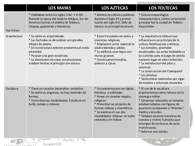 incascuadrosomparacion-entre-ciudades-prehispanicas-2-638