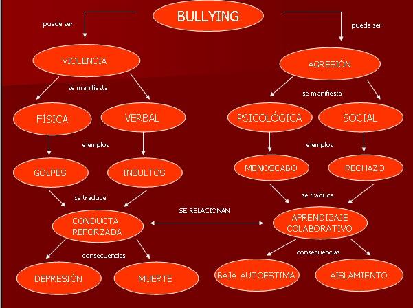 mapa C del bullying