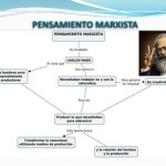 Cuadros sinópticos sobre Marxismo: Ideas marxistas