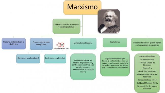 mapa-conceptual-marxismo-introduccion-a-las-ciencias-sociales