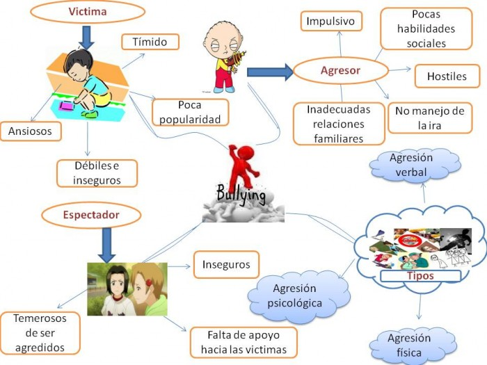 mapa+mental+de+bullying