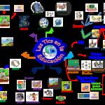 Mapas mentales sobre las Tics : Tecnología en Información y comunicación