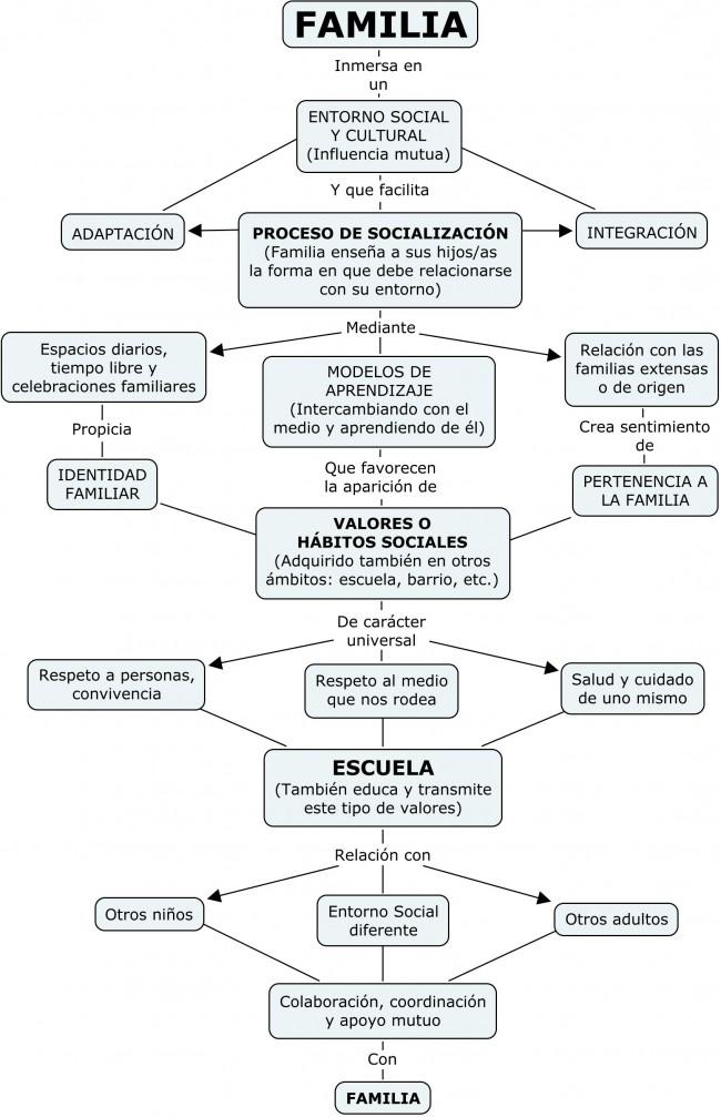 mapas-conceptuales-2