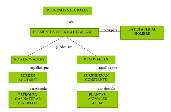recursos+naturales