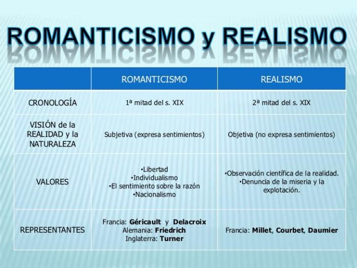 tema-7-el-arte-del-s-xix-3-romanticismo-y-realismo-1-728