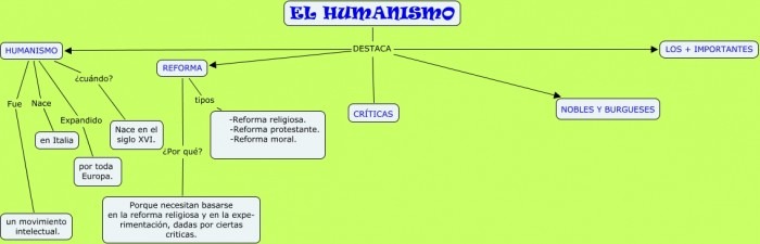 09.Sonia de Prado.Humanismo.cmap