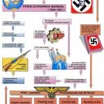 Cuadros sinópticos y mapas conceptuales sobre Nazismo
