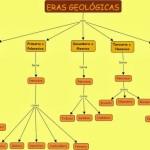 Cuadros sinópticos sobre Eras Geológicas y sus divisiones