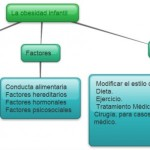 Cuadros sinópticos sobre obesidad infantil