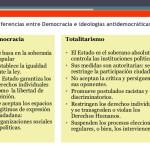 Cuadros comparativos sobre Democracia vs. Totalitarismo
