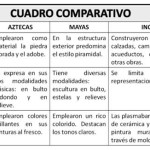 Cuadros comparativos entre Aztecas, Mayas e Incas