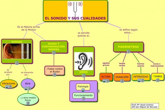 EL SONIDO.cmap