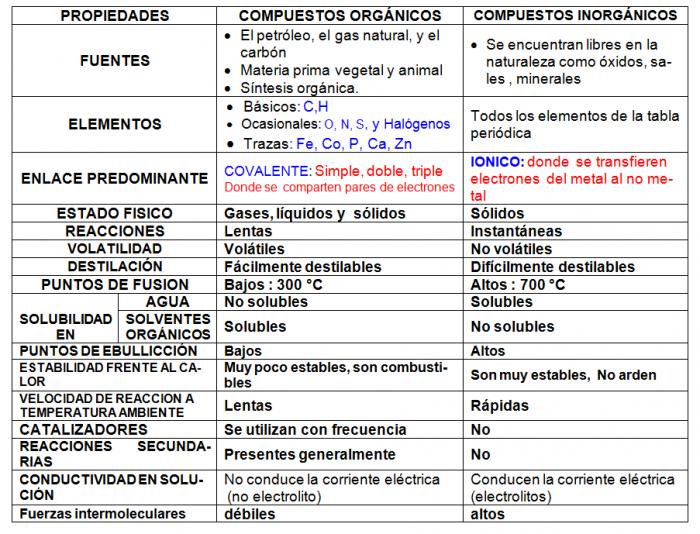 PROPIEDADES+DE+COMPUESTOS